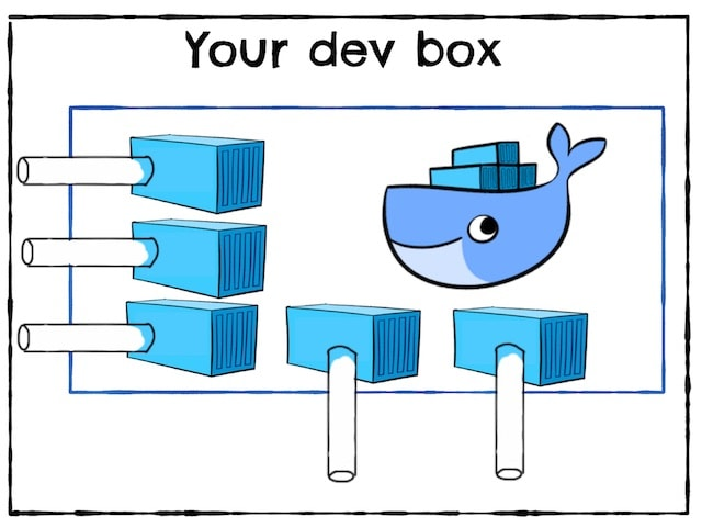 Elixir: Containerized development environment
